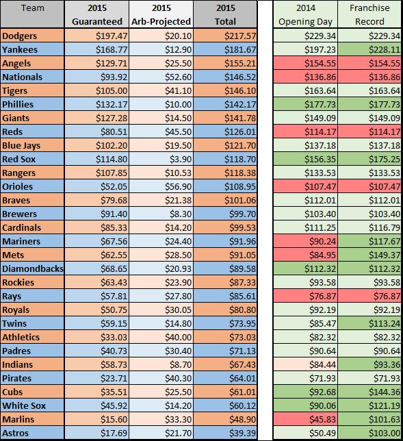 2015 payroll table hi lo w comparison