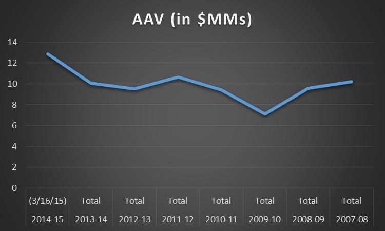 2014-15 FA spending AAV chart