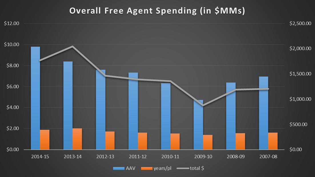 2014-15 FA spending graph