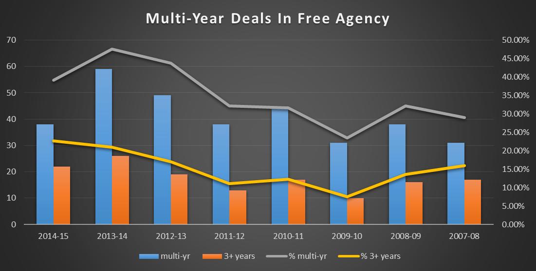 2014-15 FA spending multi vs 3plus chart