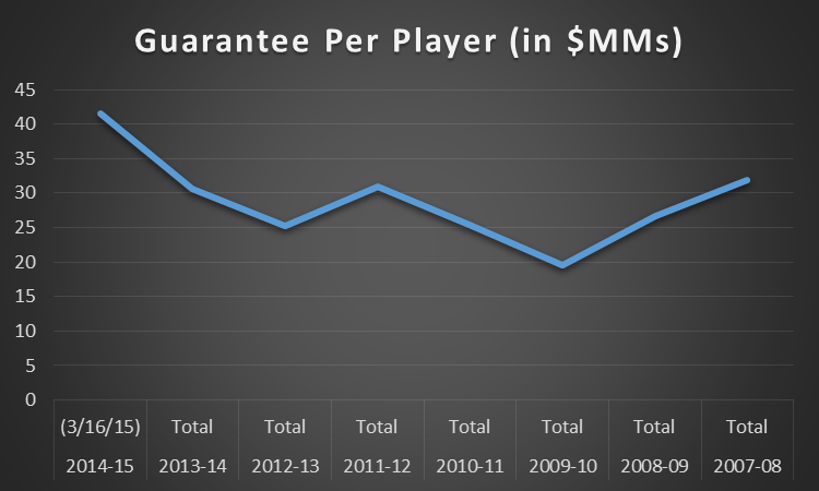 2014-15 FA spending multiyear guarantee per player chart