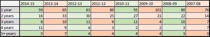2014-15 FA spending multiyear table v2