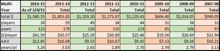2014-15 FA spending multiyear table