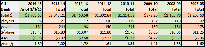 2014-15 FA spending table