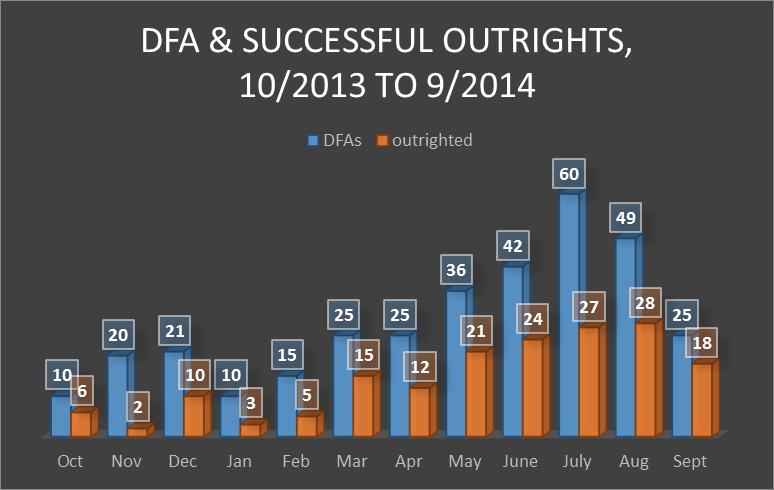 DFA annual results