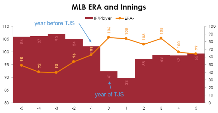 For some reason, there appears to be a connection between good ERAs and increased chances of TJS.
