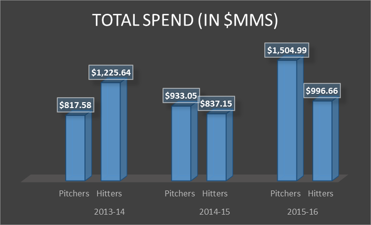 pitchers vs hitters last 3 years total spend