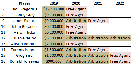 87b8336dd2cdf ... controllable talent with less than six years of service time. The  Yankees don t appear to have any obvious non-tender candidates.