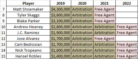 Projecting Payrolls: Los Angeles Angels - MLB Trade Rumors