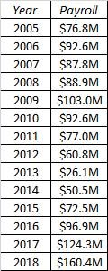 Projecting Payrolls: Houston Astros