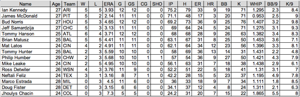 Arb 1 Pitchers for 2012-13