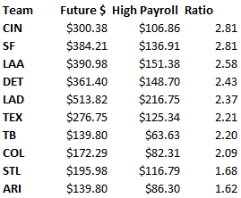 Highest ratio future dollars to high opening day payroll