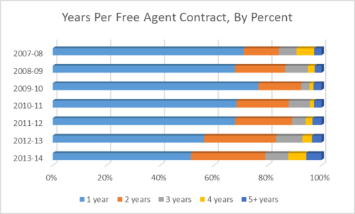 FA contract length pct chart